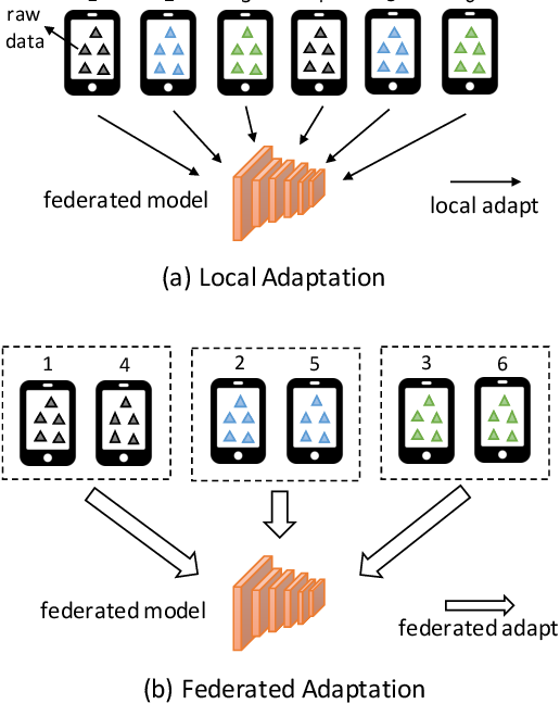 Figure 1 for PFA: Privacy-preserving Federated Adaptation for Effective Model Personalization