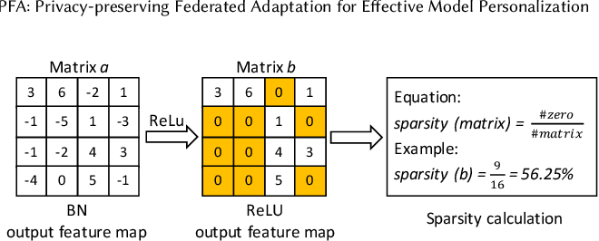 Figure 3 for PFA: Privacy-preserving Federated Adaptation for Effective Model Personalization