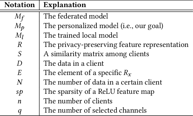 Figure 2 for PFA: Privacy-preserving Federated Adaptation for Effective Model Personalization