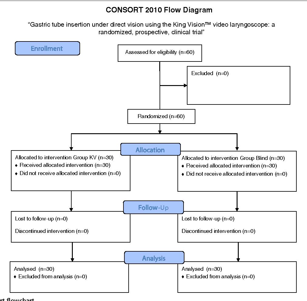 Figure 2 Consort flowchart.