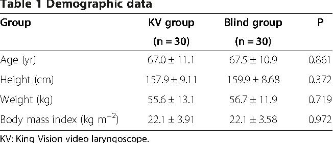 Table 1 Demographic data
