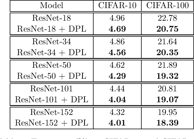 Figure 2 for Dual Pattern Learning Networks by Empirical Dual Prediction Risk Minimization
