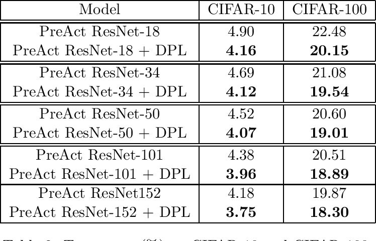 Figure 4 for Dual Pattern Learning Networks by Empirical Dual Prediction Risk Minimization