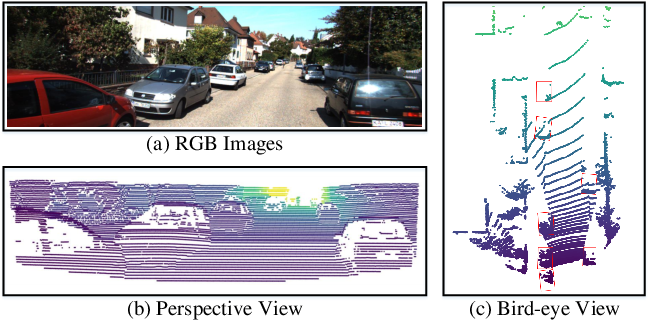 Figure 1 for From Multi-View to Hollow-3D: Hallucinated Hollow-3D R-CNN for 3D Object Detection