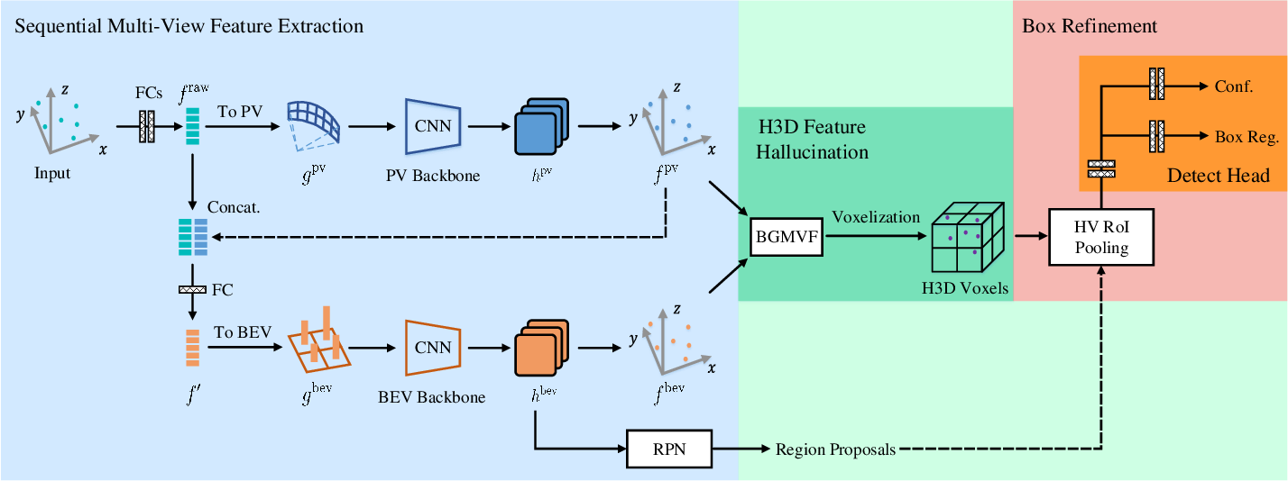 Figure 2 for From Multi-View to Hollow-3D: Hallucinated Hollow-3D R-CNN for 3D Object Detection