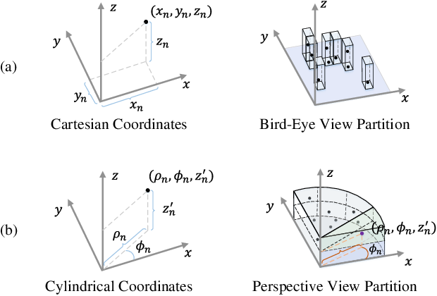 Figure 3 for From Multi-View to Hollow-3D: Hallucinated Hollow-3D R-CNN for 3D Object Detection