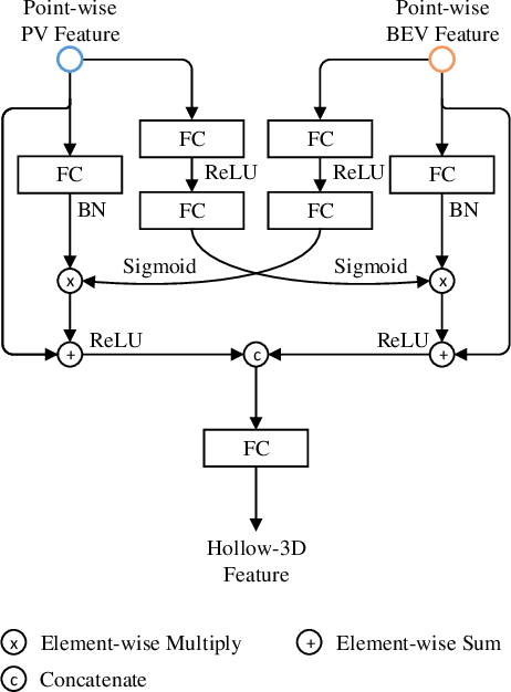 Figure 4 for From Multi-View to Hollow-3D: Hallucinated Hollow-3D R-CNN for 3D Object Detection