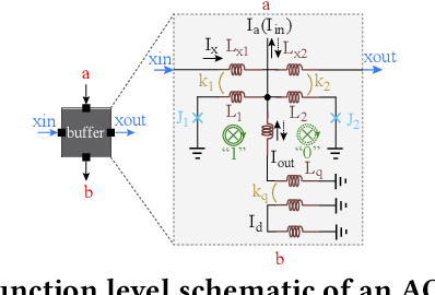 Figure 1 for A Stochastic-Computing based Deep Learning Framework using Adiabatic Quantum-Flux-Parametron SuperconductingTechnology