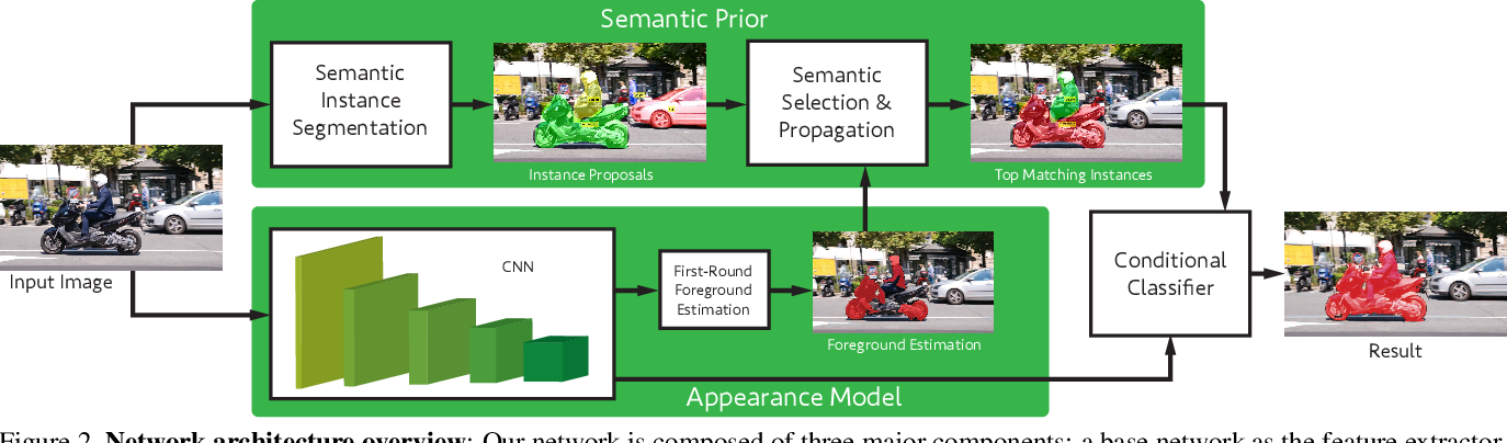 Figure 3 for Semantically-Guided Video Object Segmentation