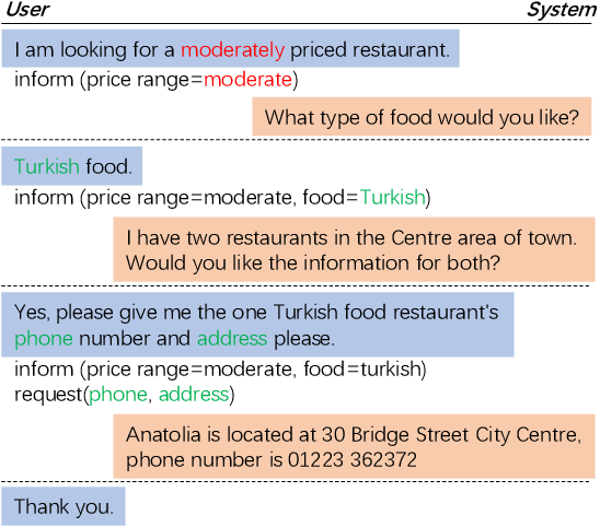 Figure 1 for Copy-Enhanced Heterogeneous Information Learning for Dialogue State Tracking