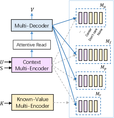 Figure 3 for Copy-Enhanced Heterogeneous Information Learning for Dialogue State Tracking