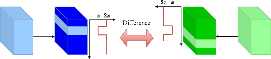 Figure 3 for Attentive WaveBlock: Complementarity-enhanced Mutual Networks for Unsupervised Domain Adaptation in Person Re-identification