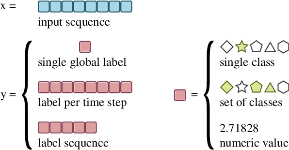 Figure 1 for Deep Learning for Audio Signal Processing
