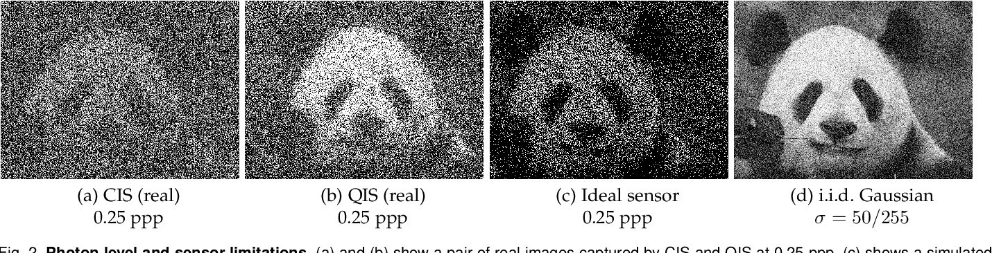 Figure 3 for Dynamic Low-light Imaging with Quanta Image Sensors