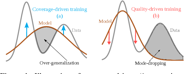 Figure 1 for Coverage and Quality Driven Training of Generative Image Models