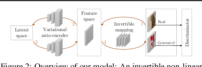 Figure 3 for Coverage and Quality Driven Training of Generative Image Models