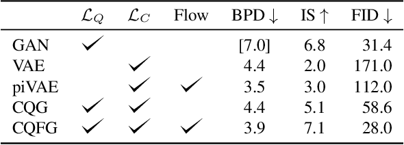 Figure 2 for Coverage and Quality Driven Training of Generative Image Models