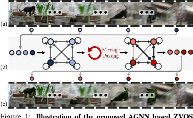 Figure 1 for Zero-Shot Video Object Segmentation via Attentive Graph Neural Networks