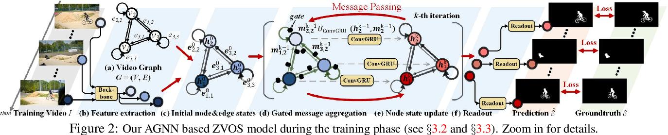 Figure 3 for Zero-Shot Video Object Segmentation via Attentive Graph Neural Networks