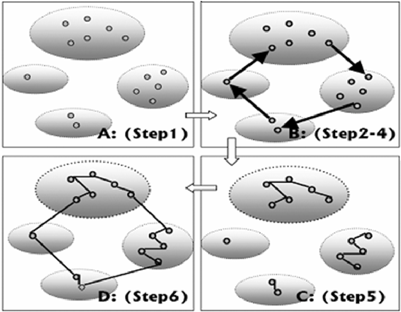 Figure 3 for Apply Local Clustering Method to Improve the Running Speed of Ant Colony Optimization