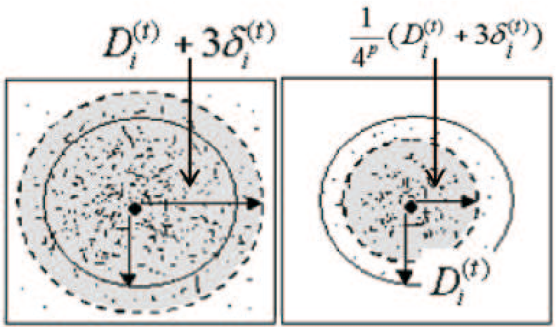 Figure 1 for Apply Local Clustering Method to Improve the Running Speed of Ant Colony Optimization
