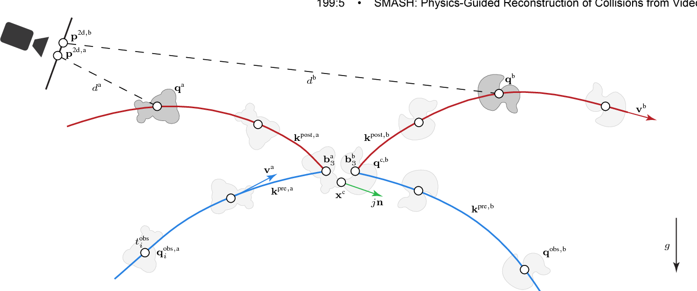 Figure 4 for SMASH: Physics-guided Reconstruction of Collisions from Videos