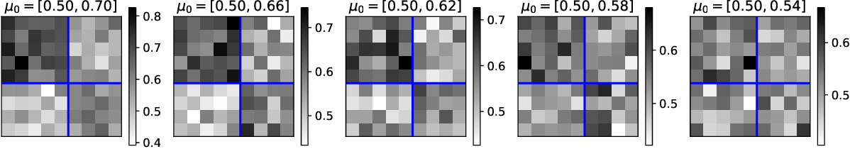 Figure 1 for Selective Inference for Latent Block Models