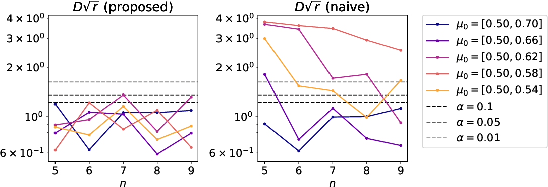 Figure 4 for Selective Inference for Latent Block Models