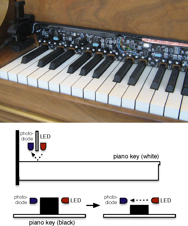Figure 6 from Augmenting the Acoustic Piano with Electromagnetic ...