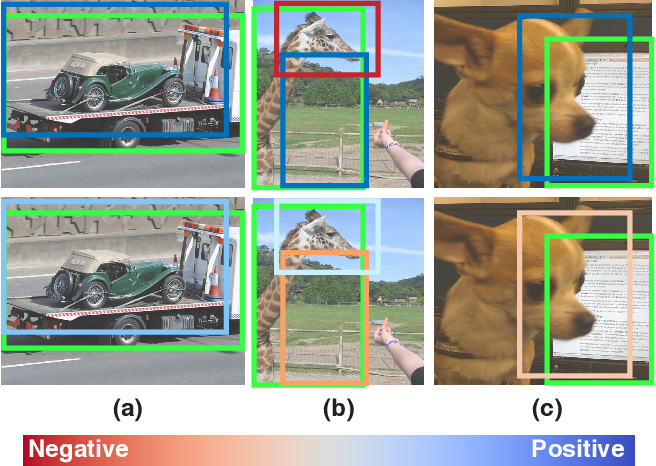 Figure 1 for Learning from Noisy Anchors for One-stage Object Detection