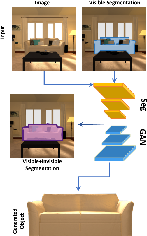 Figure 1 for SeGAN: Segmenting and Generating the Invisible