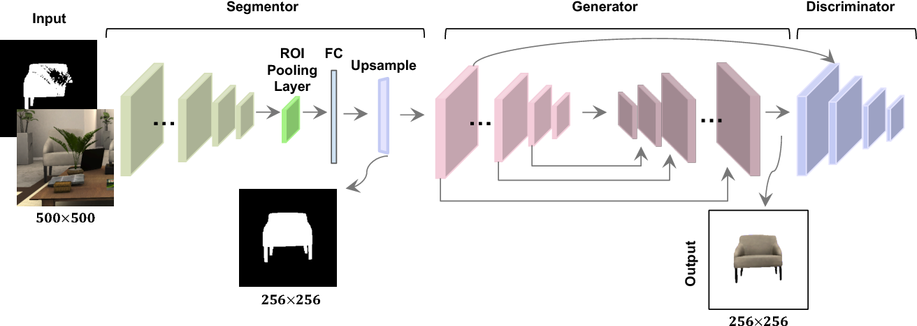 Figure 3 for SeGAN: Segmenting and Generating the Invisible