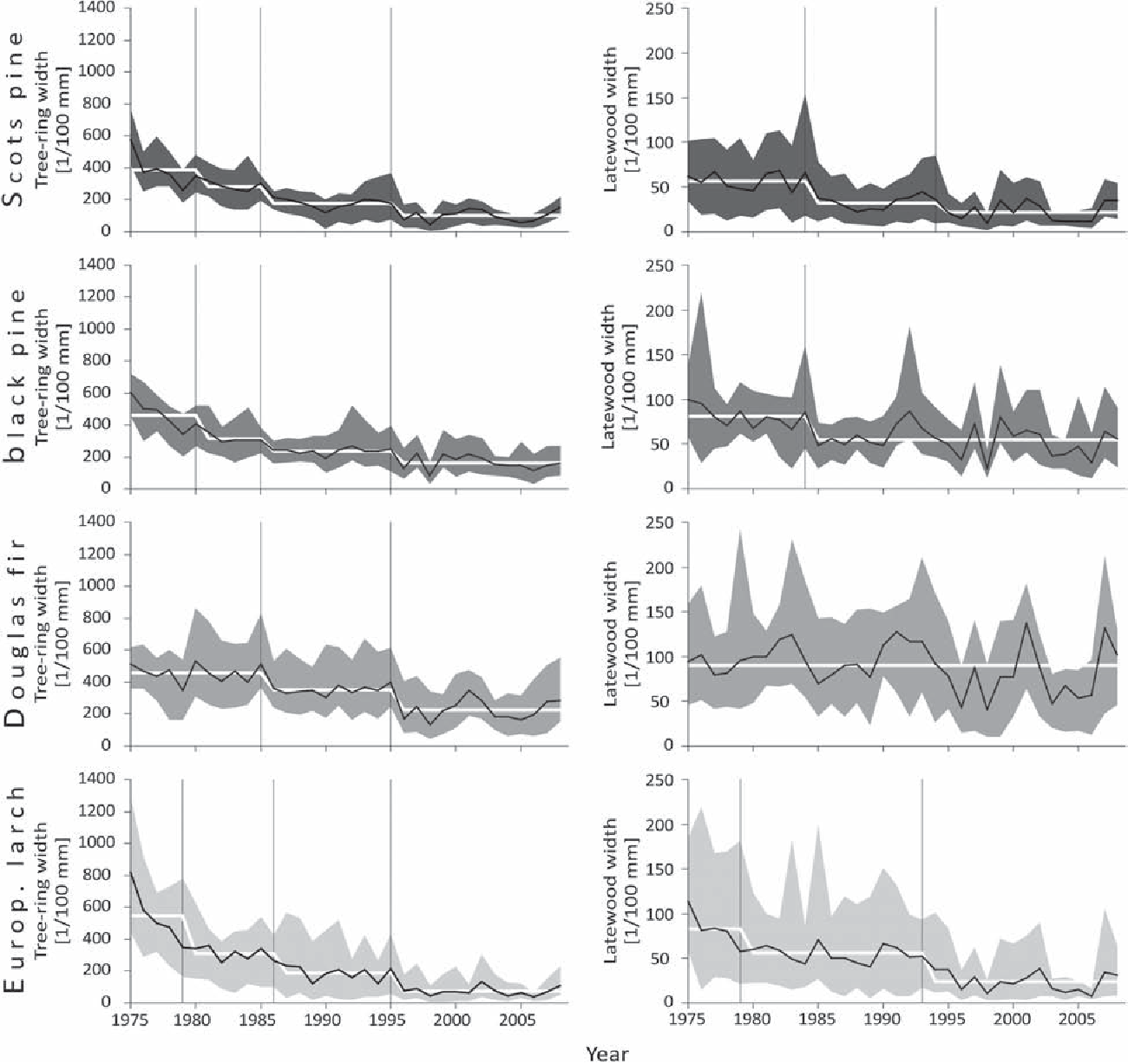 Figure 2 From Tree Growth Analyses To Estimate Species Drought Ring Diagram And Latewood Chronologies Per Black Curve With