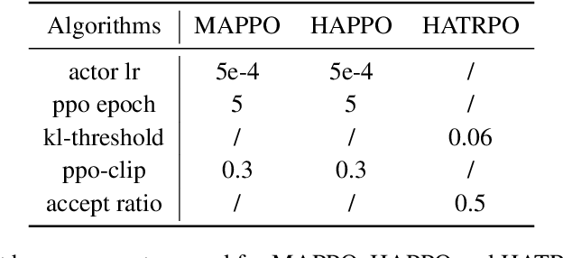 Figure 4 for Trust Region Policy Optimisation in Multi-Agent Reinforcement Learning