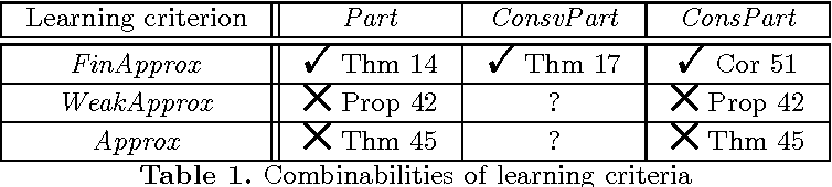 Figure 1 for Combining Models of Approximation with Partial Learning
