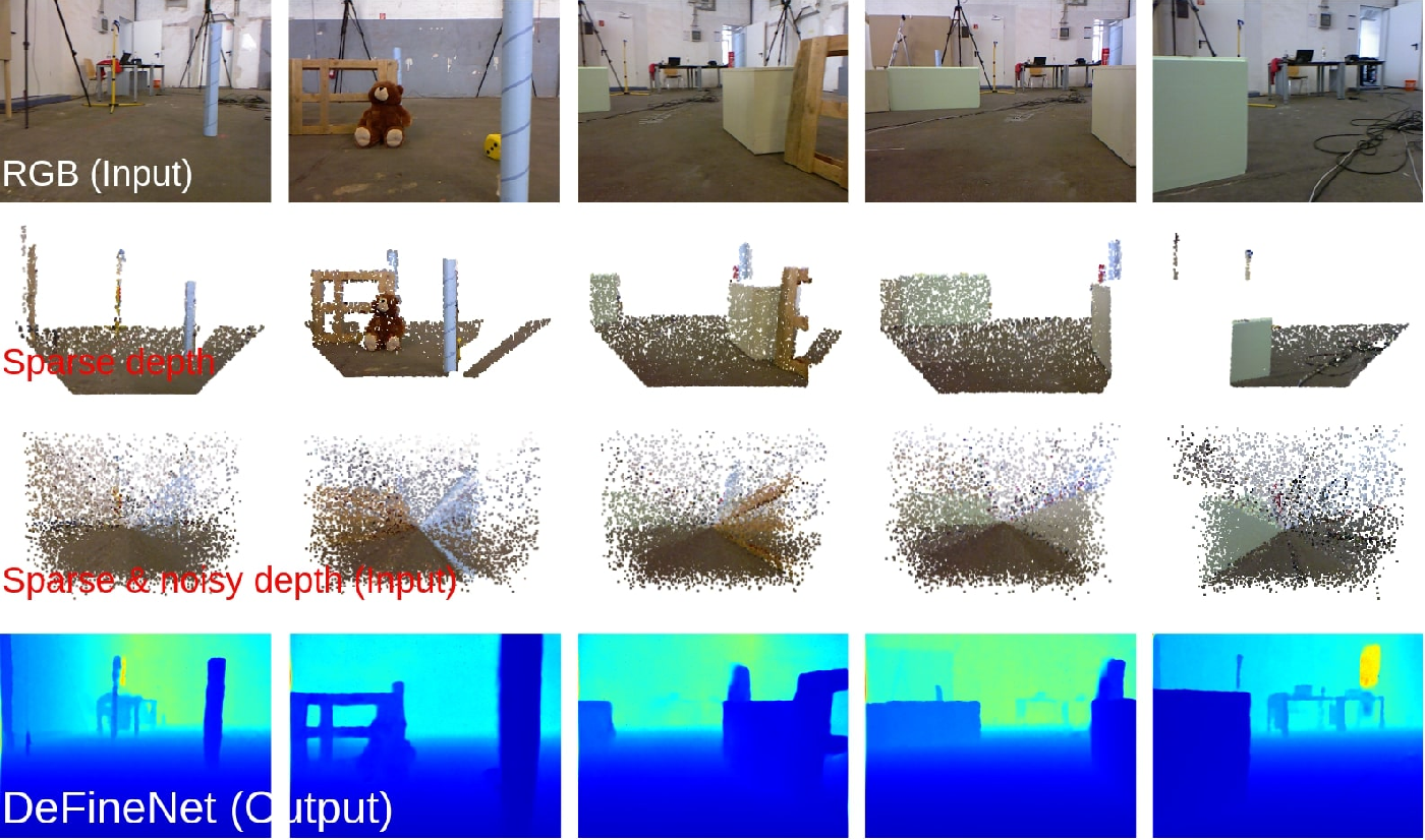 Figure 2 for DFineNet: Ego-Motion Estimation and Depth Refinement from Sparse, Noisy Depth Input with RGB Guidance