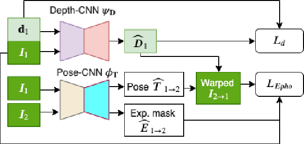 Figure 3 for DFineNet: Ego-Motion Estimation and Depth Refinement from Sparse, Noisy Depth Input with RGB Guidance