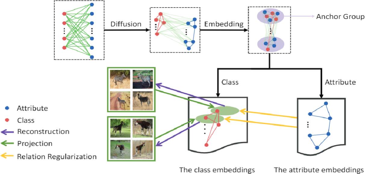 Figure 2 for From Anchor Generation to Distribution Alignment: Learning a Discriminative Embedding Space for Zero-Shot Recognition