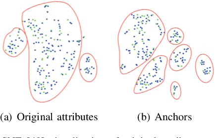 Figure 4 for From Anchor Generation to Distribution Alignment: Learning a Discriminative Embedding Space for Zero-Shot Recognition