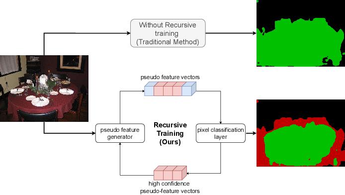 Figure 1 for Recursive Training for Zero-Shot Semantic Segmentation