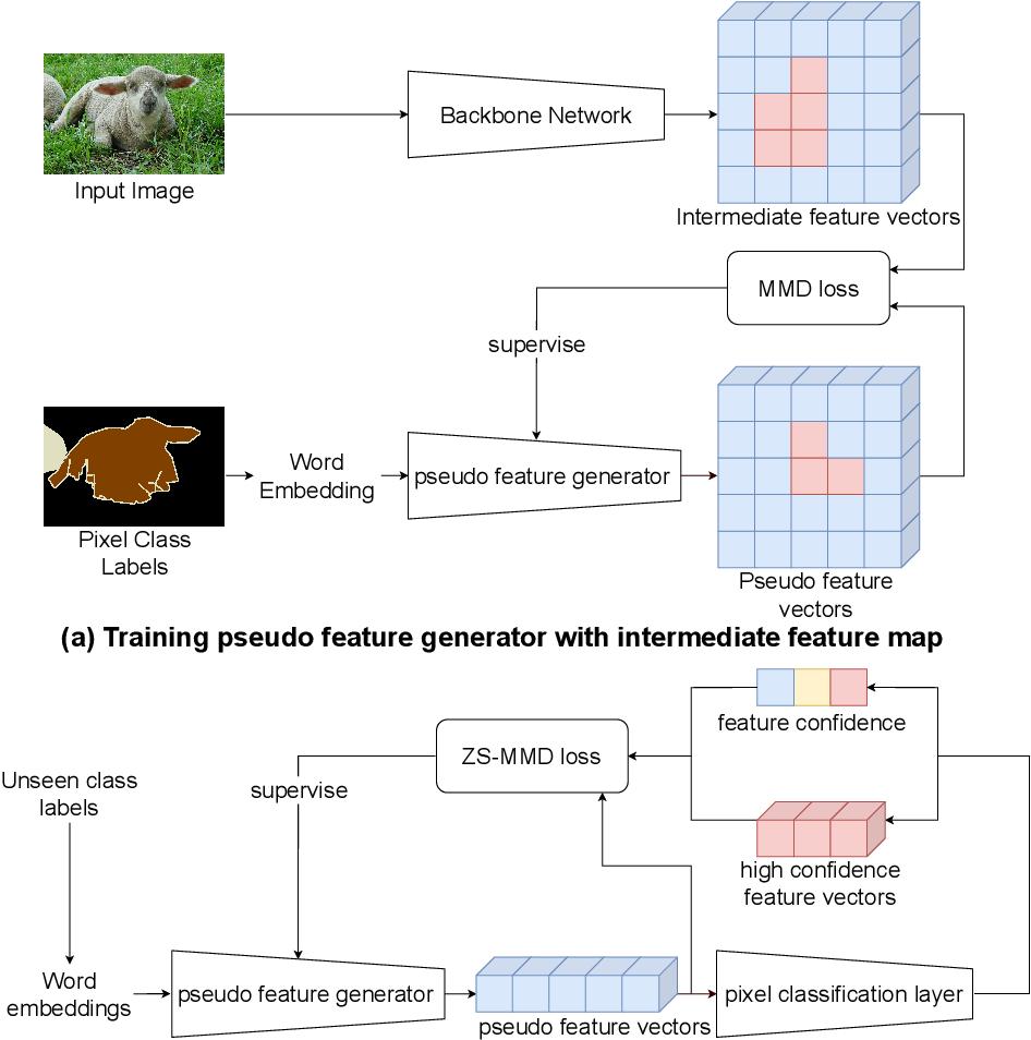 Figure 2 for Recursive Training for Zero-Shot Semantic Segmentation
