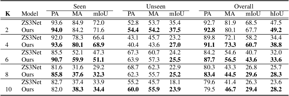 Figure 4 for Recursive Training for Zero-Shot Semantic Segmentation