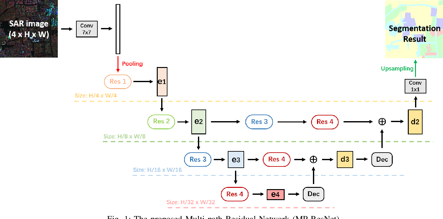 Figure 1 for MP-ResNet: Multi-path Residual Network for the Semantic segmentation of High-Resolution PolSAR Images