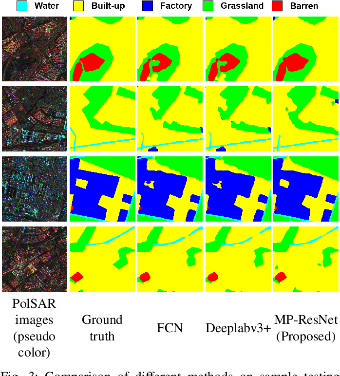 Figure 3 for MP-ResNet: Multi-path Residual Network for the Semantic segmentation of High-Resolution PolSAR Images