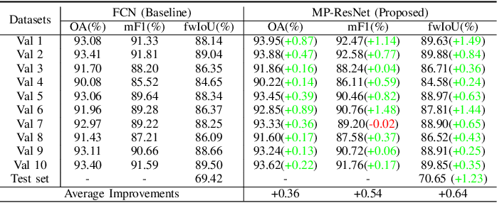 Figure 4 for MP-ResNet: Multi-path Residual Network for the Semantic segmentation of High-Resolution PolSAR Images