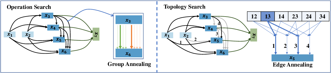 Figure 3 for DOTS: Decoupling Operation and Topology in Differentiable Architecture Search