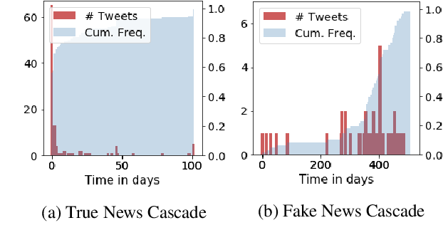 Figure 1 for Network Inference from a Mixture of Diffusion Models for Fake News Mitigation