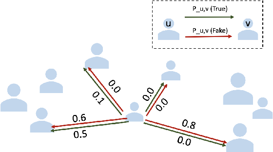Figure 3 for Network Inference from a Mixture of Diffusion Models for Fake News Mitigation