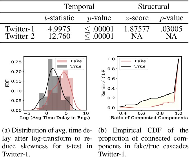 Figure 4 for Network Inference from a Mixture of Diffusion Models for Fake News Mitigation