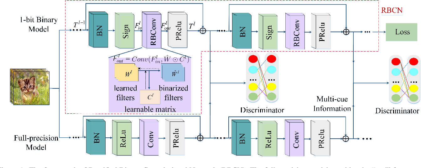 Figure 1 for RBCN: Rectified Binary Convolutional Networks for Enhancing the Performance of 1-bit DCNNs